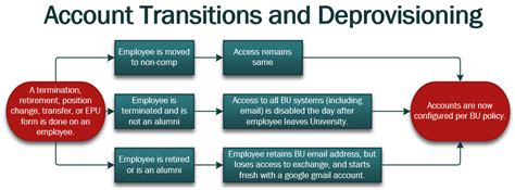 exit process human resources