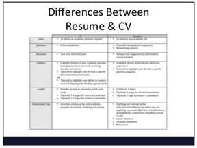 convert word resume to cv curriculum vitae march 2016