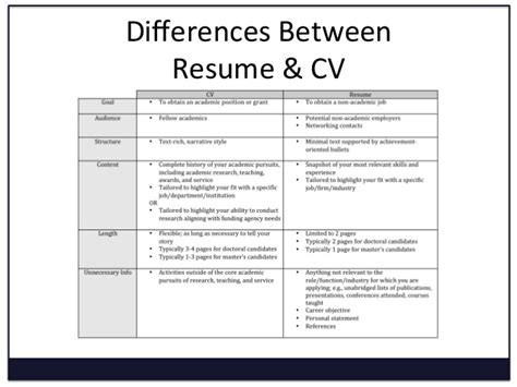Cv Vs Resume For Grad School by Resume And Curriculum Vitae Difference Resume Cv