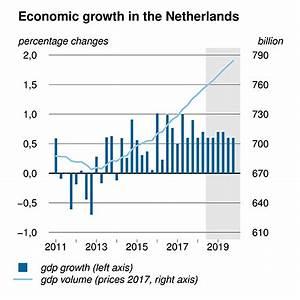 Macro Economische Verkenning Mev 2019 Cpb Nl