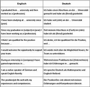 Besonders Auf Englisch : bewerbung auf englisch phrasen und formulierungen ~ Buech-reservation.com Haus und Dekorationen