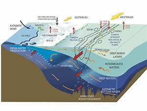 Sio 210 introduction to physical oceanography for Atlantic ocean floor topography lab