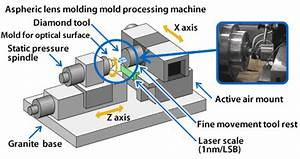 Plastic Production Flow Chart Precision Mold Processing Technology Optical Devices