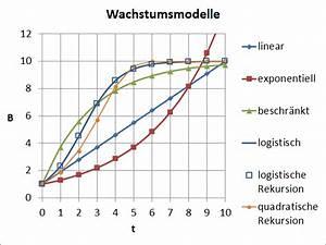 Exponentielles Wachstum Wachstumsfaktor Berechnen : wachstum mathematik wikipedia ~ Themetempest.com Abrechnung