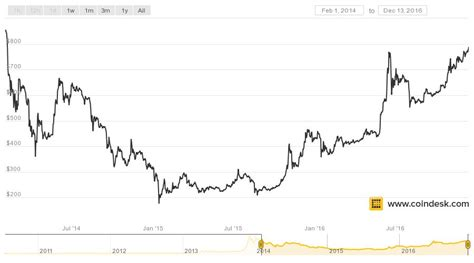The 2017 hot streak also helped place bitcoin firmly in the mainstream spotlight. Bitcoin is Now Trading at its Highest Price Since 2014 - CoinDesk