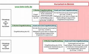 Krankenkasse Berechnen : kurzarbeitergeld und krankheit des arbeitnehmers ~ Themetempest.com Abrechnung