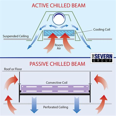 1 metal tubing chilled beams vs chilled ceiling the severn