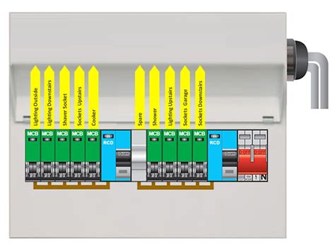 Choosing Consumer Unit Can Difficult This Guide