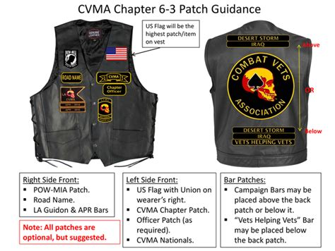 Cvma Bylaws/patch Guidance