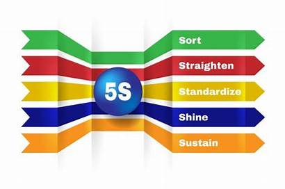 5s Kaizen Methodology Organization Management Workplace Method