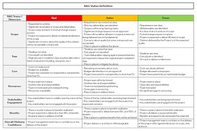 rag status template excel  project management