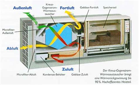 Dezentrale Wohnraumlueftung Funktionsweise Und Moeglichkeiten by Dezentrales L 252 Ftungsger 228 T Klimaanlage Und Heizung Zu Hause