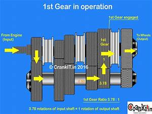 Gear Box  Transmission  Working  What U2019s Gear Ratio In A Gearbox  - Knowledge