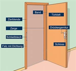Tür Einbauen Maueröffnung : ratgeber t ren einbauen ~ Lizthompson.info Haus und Dekorationen