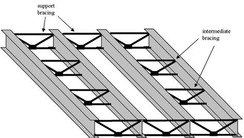 Bracing systems   Steelconstruction.info