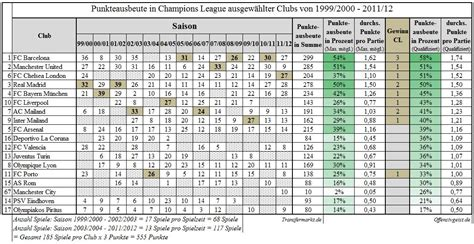 siege uefa uefa chions league