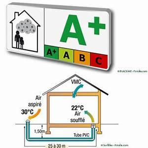 Reglementation Climatisation Voisinage : la qualit de l 39 air int rieur 30 04 2012 dkomaison ~ Premium-room.com Idées de Décoration