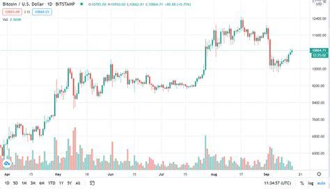 Bitcoin (btc) live bitcoin price and market cap news for bitcoin btc usd live bitcoin price non usd real time bitcoin chart kitco live bitcoin price un usd. Bitcoin daily chart alert - Bulls working on fledgling uptrend - Sep. 16 | CryptoDesk News