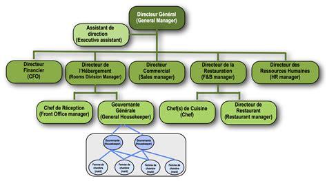 hierarchie cuisine organigrammes et réunions de service