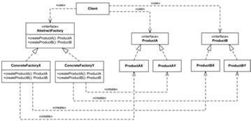 decorator pattern class diagram abstract factory creational software design pattern uml