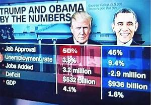 Job Growth Chart Under Obama Fact Check Does This Meme Accurately Show 39 Trump And