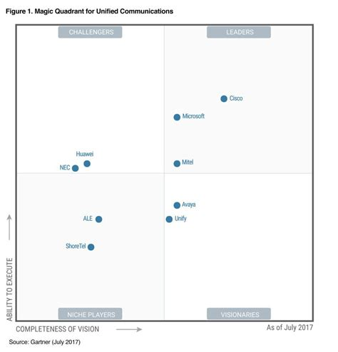 isnt slack   magic quadrant  unified