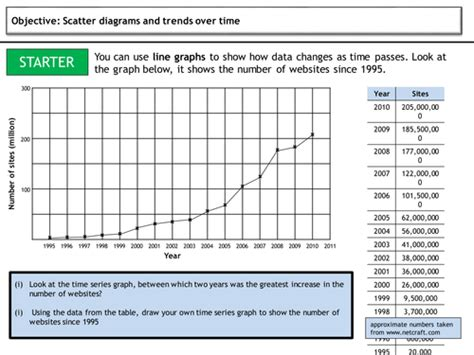 time series graphs by mcs123 teaching resources tes