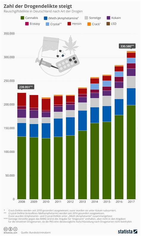 In Deutschland by Infografik Zahl Der Drogendelikte Steigt Statista