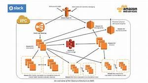 Slack Case Study  U2013 Amazon Web Services  Aws