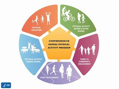 Health Cdc Healthy Education Promotion Physical Activity