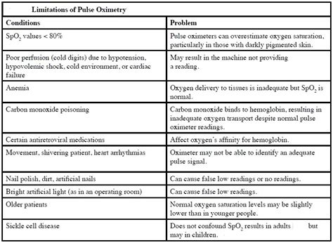 PULSE OXIMETRY – Dr Rajiv Desai