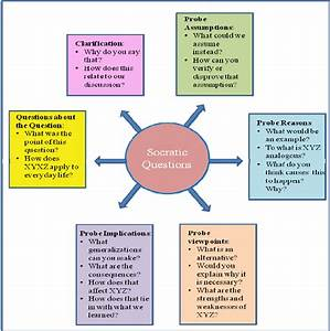 Six Types Of Socratic Questions  Adapted From University
