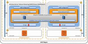 Implementing Windows Server Failover Clustering And Sql