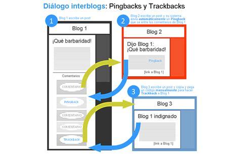 ¿qué Es El Trackback?