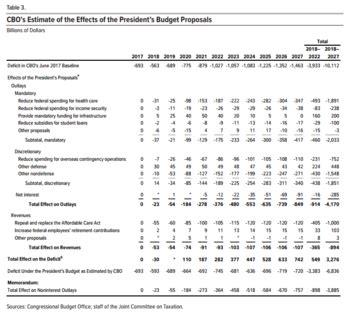 united states federal budget wikipedia