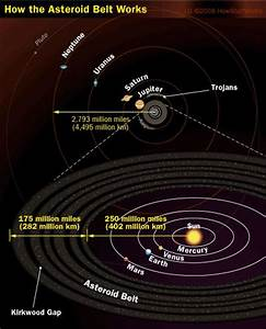 MAB structure. | Main Asteroid Belt & Ceres | Pinterest