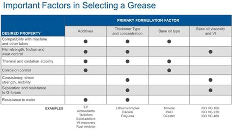 Keys For Proper Grease Selection