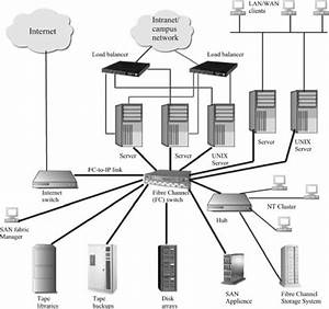 Storage Area Network As A Networked High