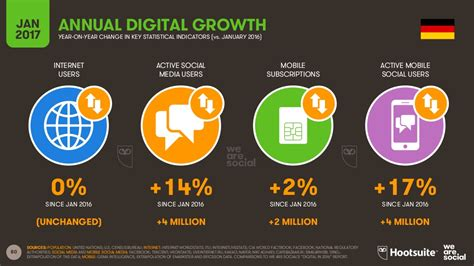 So Digital Ist Die Welt › Absatzwirtschaft