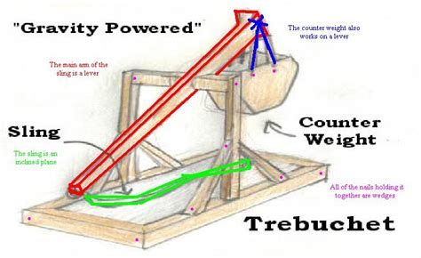 build  simple trebuchet plans diy