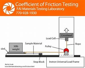 Coefficient of Friction Testing | FAI Materials Testing