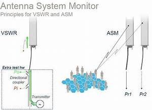 My Telco Blog  Bts Antenna System Monitor Manual Guide