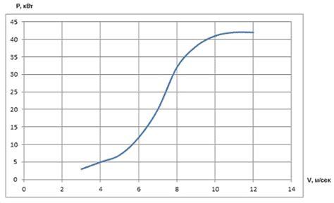 Ветрогенератор для частного дома ТОП5 лучших моделей цены и варианты установки