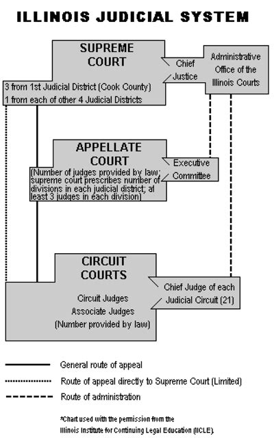 Structure The Illinois Courts Fourth Judicial Circuit