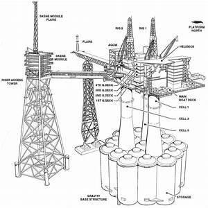 Oil Rig Site Diagram