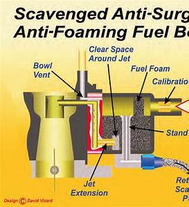 Holley Carburetor  Fuel And Fuel Supply Systems Guide