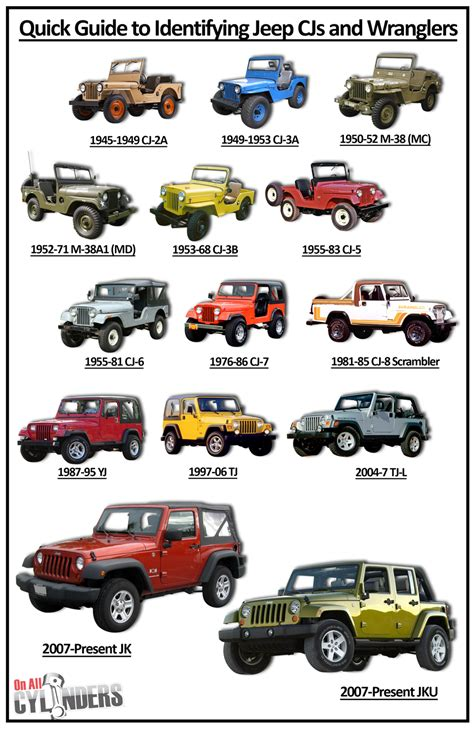 types of jeeps chart ride guides a quick guide to identifying jeep cjs and