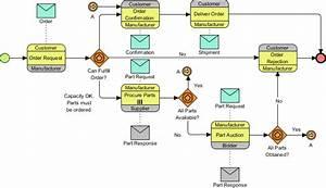 How To Draw Bpmn 2 0 Business Process Diagram