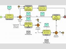 How to Draw BPMN 20 Business Process Diagram?