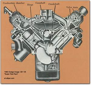 The Mopar  Chrysler  Dodge  Plymouth  B Series V8 Engines  350  361  383  And 400